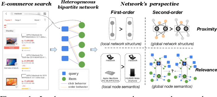 Figure 1 for Heterogeneous Network Embedding for Deep Semantic Relevance Match in E-commerce Search