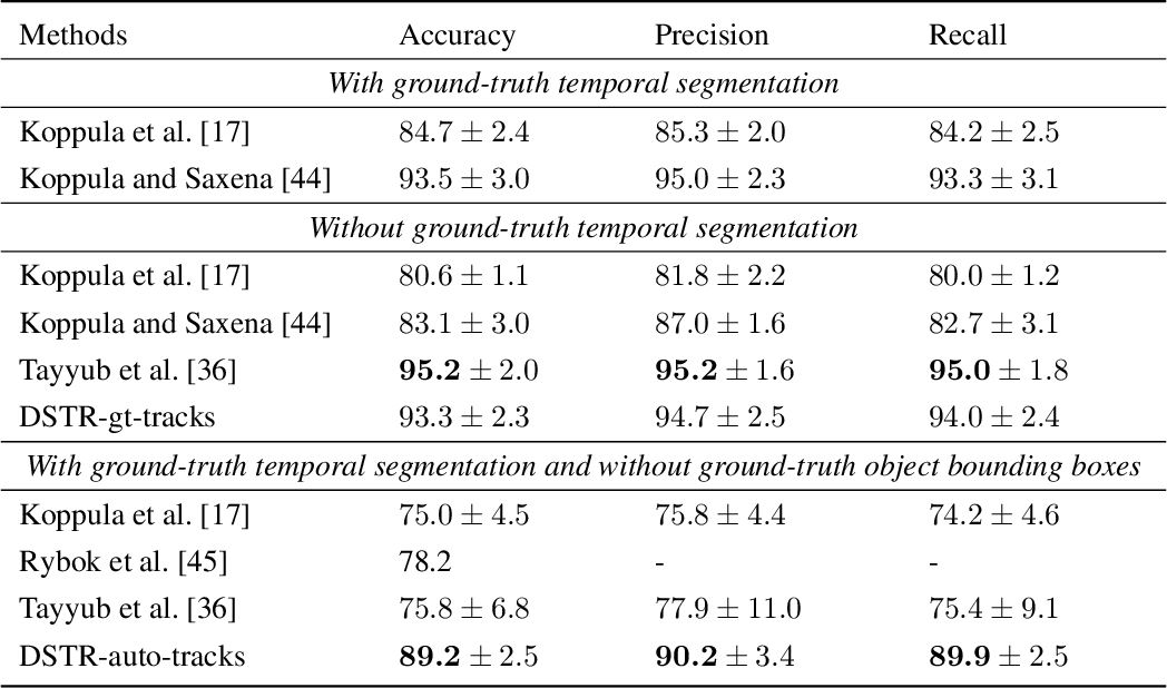 Figure 2 for Human Activity Recognition based on Dynamic Spatio-Temporal Relations