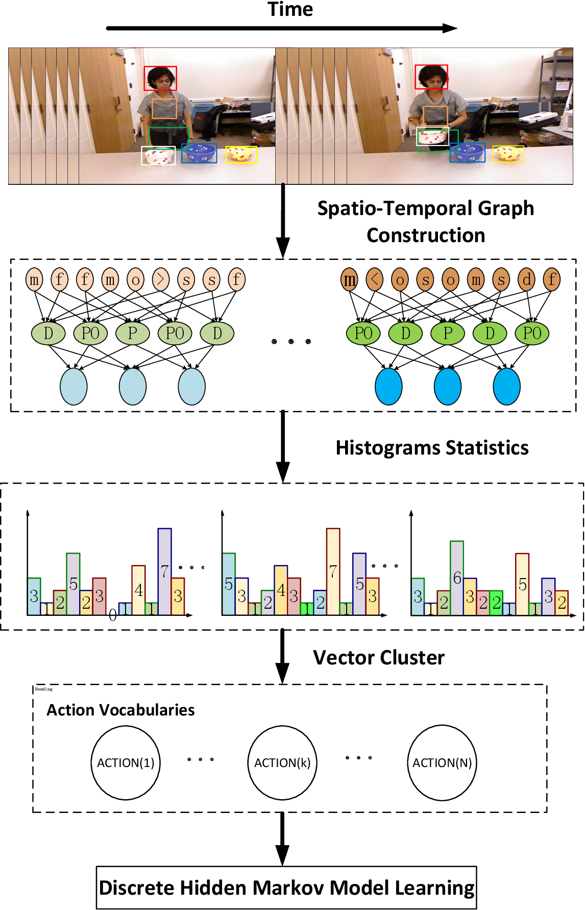 Figure 1 for Human Activity Recognition based on Dynamic Spatio-Temporal Relations
