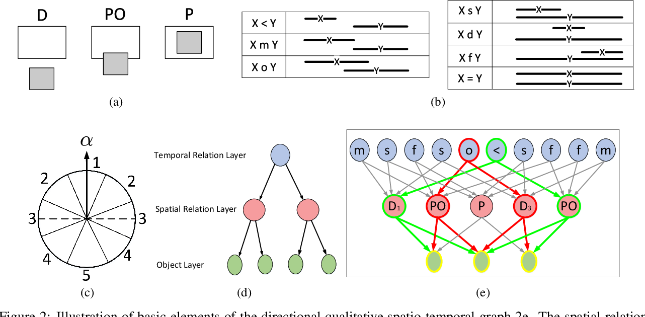 Figure 3 for Human Activity Recognition based on Dynamic Spatio-Temporal Relations
