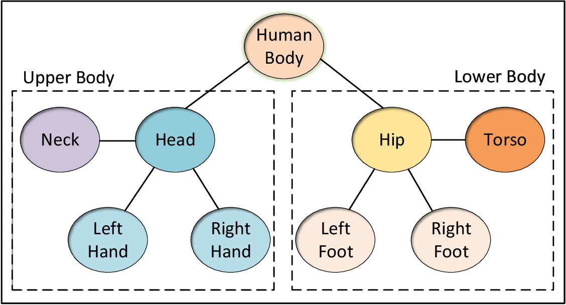 Figure 4 for Human Activity Recognition based on Dynamic Spatio-Temporal Relations