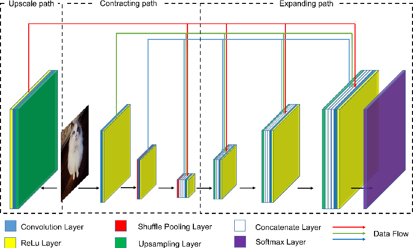 Figure 1 for Dense U-net for super-resolution with shuffle pooling layer