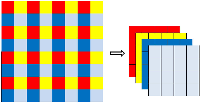 Figure 3 for Dense U-net for super-resolution with shuffle pooling layer