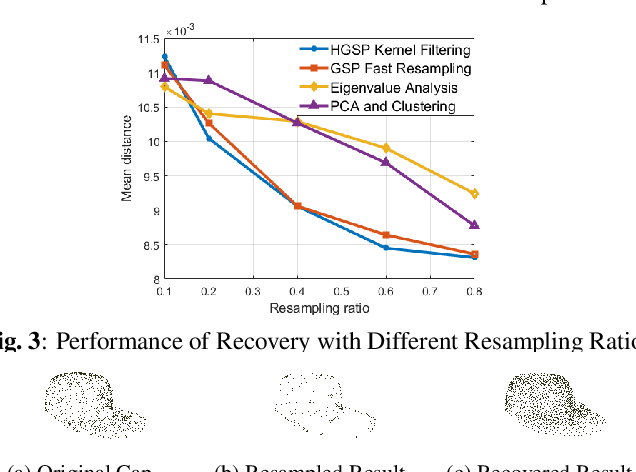 Figure 4 for Point Cloud Resampling Through Hypergraph Signal Processing