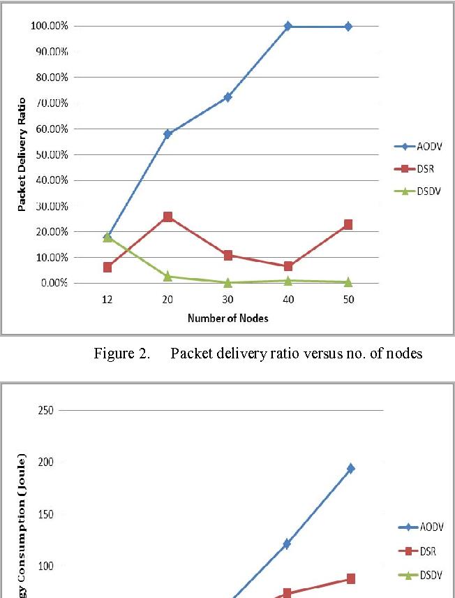 Figure 2. Packet delivery ratio versus no. of nodes