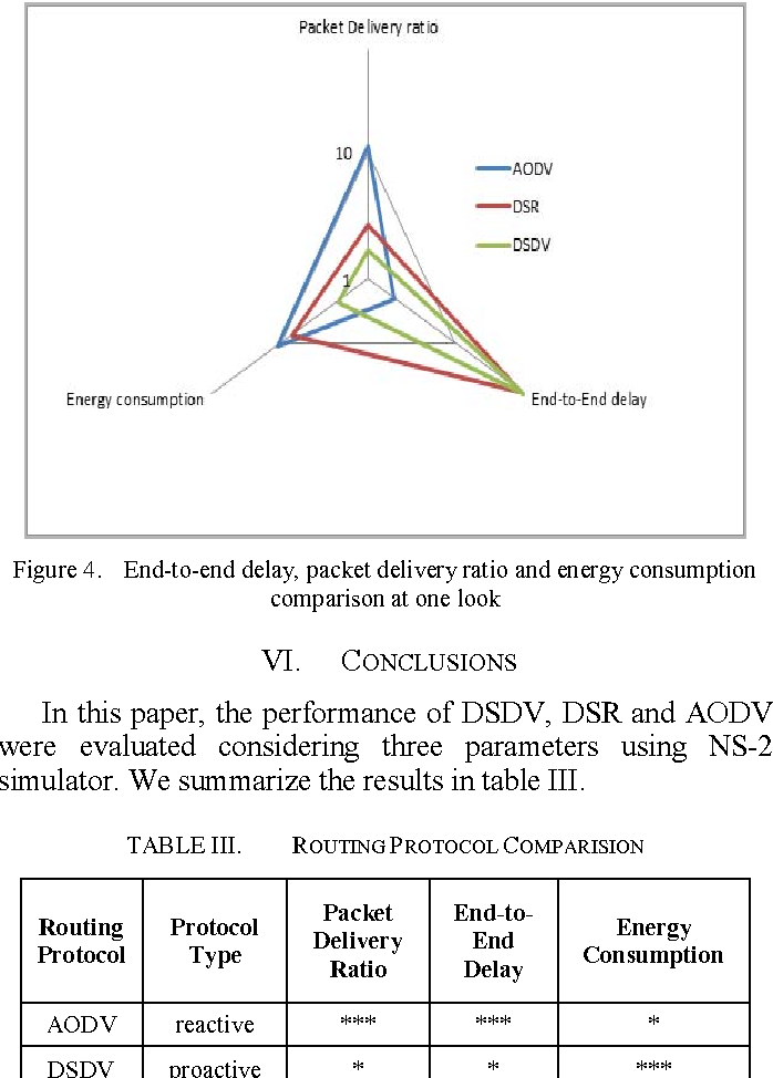 Figure 4. End-to-end delay, packet delivery ratio and energy consumption comparison at one look