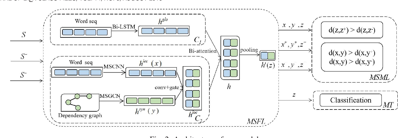Figure 2 for Multi-Scale Feature and Metric Learning for Relation Extraction