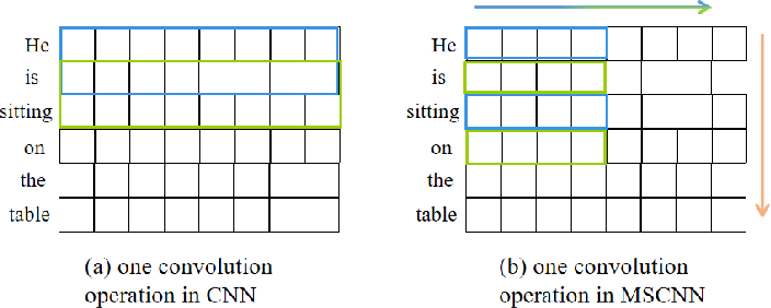 Figure 4 for Multi-Scale Feature and Metric Learning for Relation Extraction