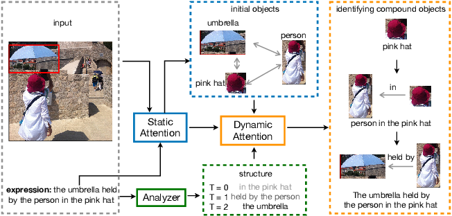 Figure 1 for Dynamic Graph Attention for Referring Expression Comprehension