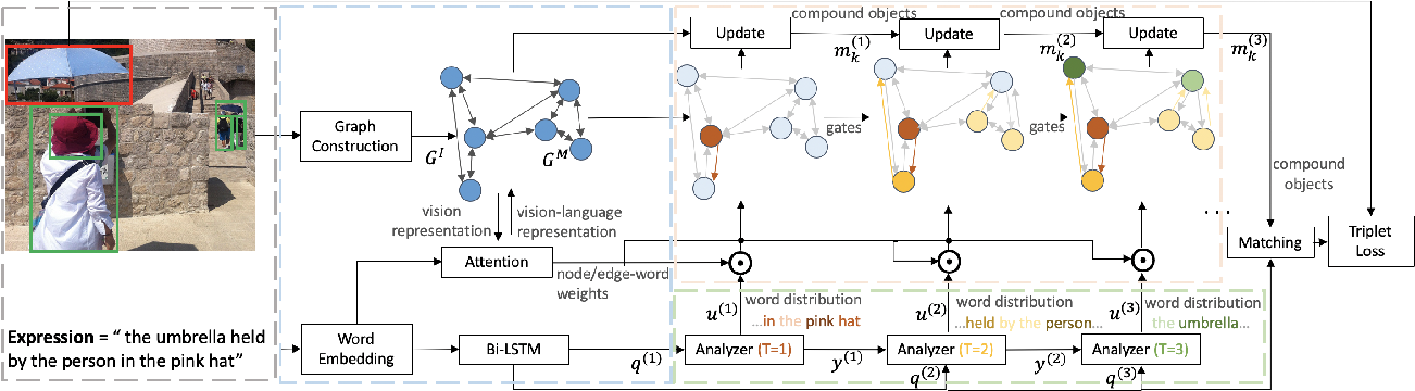 Figure 3 for Dynamic Graph Attention for Referring Expression Comprehension
