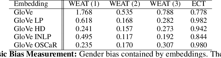 Figure 2 for OSCaR: Orthogonal Subspace Correction and Rectification of Biases in Word Embeddings