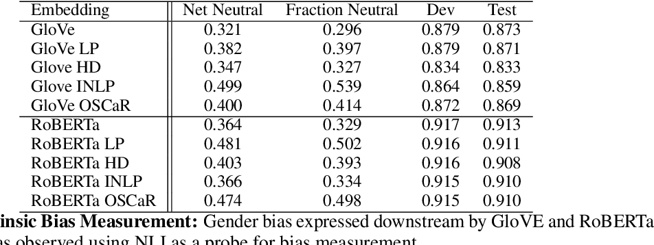 Figure 3 for OSCaR: Orthogonal Subspace Correction and Rectification of Biases in Word Embeddings