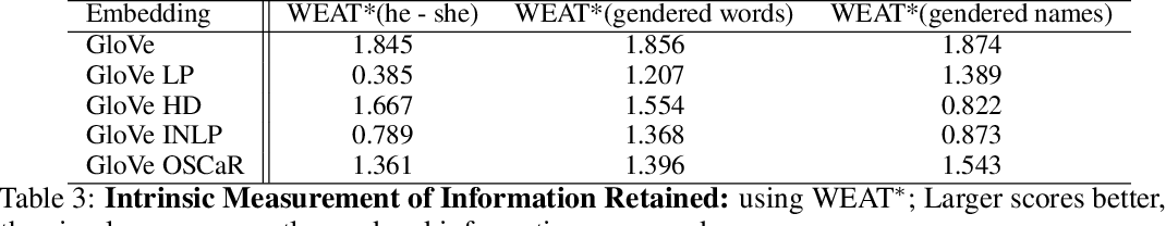 Figure 4 for OSCaR: Orthogonal Subspace Correction and Rectification of Biases in Word Embeddings
