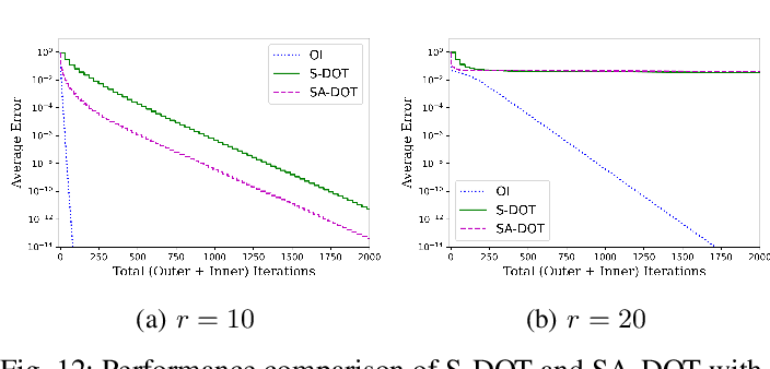 Figure 4 for Distributed Principal Subspace Analysis for Partitioned Big Data: Algorithms, Analysis, and Implementation