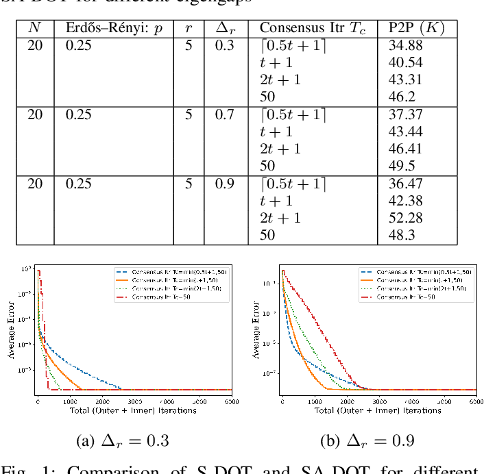Figure 1 for Distributed Principal Subspace Analysis for Partitioned Big Data: Algorithms, Analysis, and Implementation