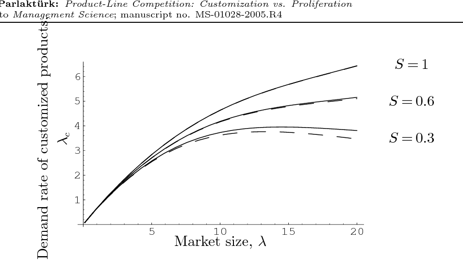 """Figure 3 from FORM Electronic Companion — """" Product-Line"""