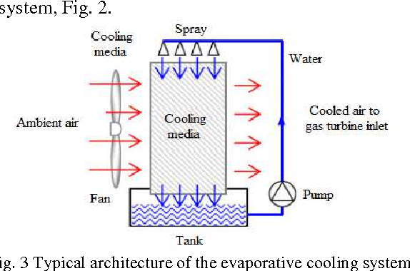 figure 3 from comparison of different gas turbine inlet air cooling