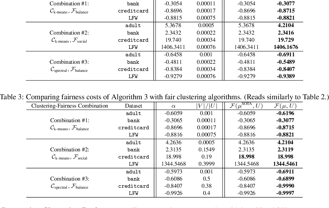 Figure 2 for Fair Clustering Using Antidote Data