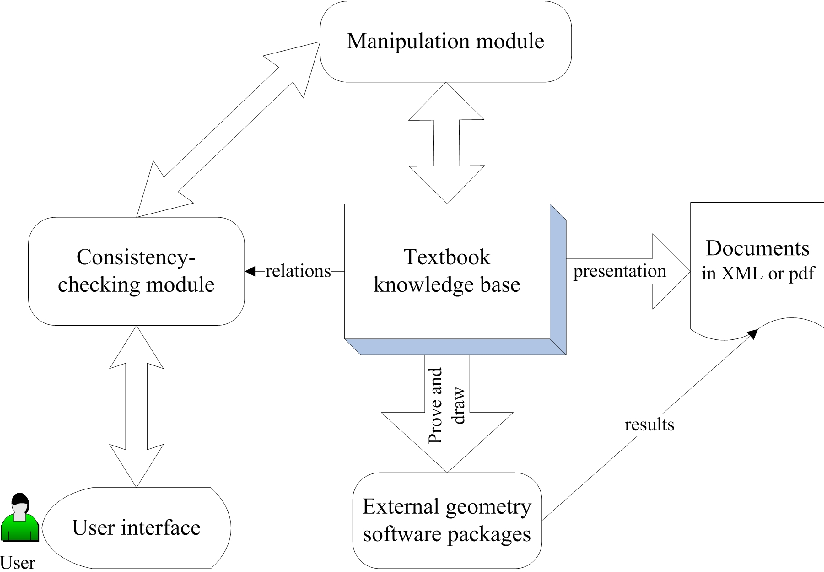 Figure 1 for Electronic Geometry Textbook: A Geometric Textbook Knowledge Management System