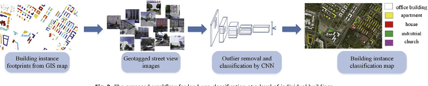 Figure 4 for Building Instance Classification Using Street View Images