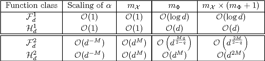 Figure 1 for Learning Non-Parametric Basis Independent Models from Point Queries via Low-Rank Methods