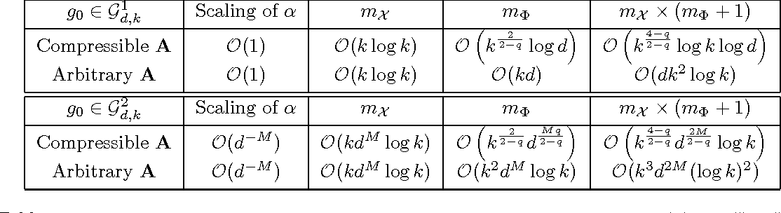 Figure 3 for Learning Non-Parametric Basis Independent Models from Point Queries via Low-Rank Methods