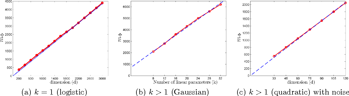 Figure 2 for Learning Non-Parametric Basis Independent Models from Point Queries via Low-Rank Methods