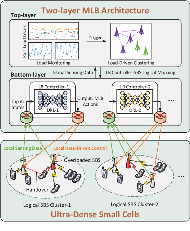 Figure 1 for Load Balancing for Ultra-Dense Networks: A Deep Reinforcement Learning Based Approach