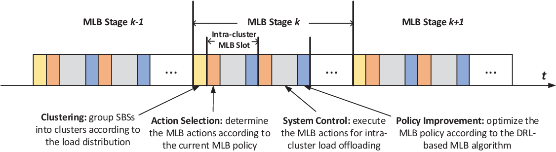 Figure 2 for Load Balancing for Ultra-Dense Networks: A Deep Reinforcement Learning Based Approach