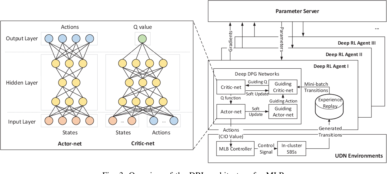 Figure 3 for Load Balancing for Ultra-Dense Networks: A Deep Reinforcement Learning Based Approach