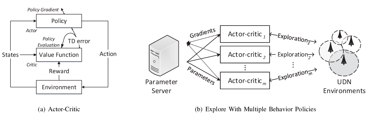 Figure 4 for Load Balancing for Ultra-Dense Networks: A Deep Reinforcement Learning Based Approach