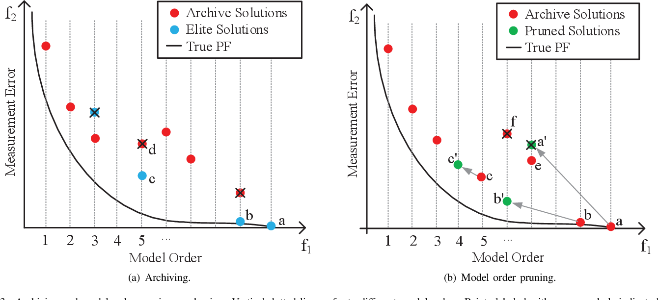 Figure 3 for Gridless Evolutionary Approach for Line Spectral Estimation with Unknown Model Order