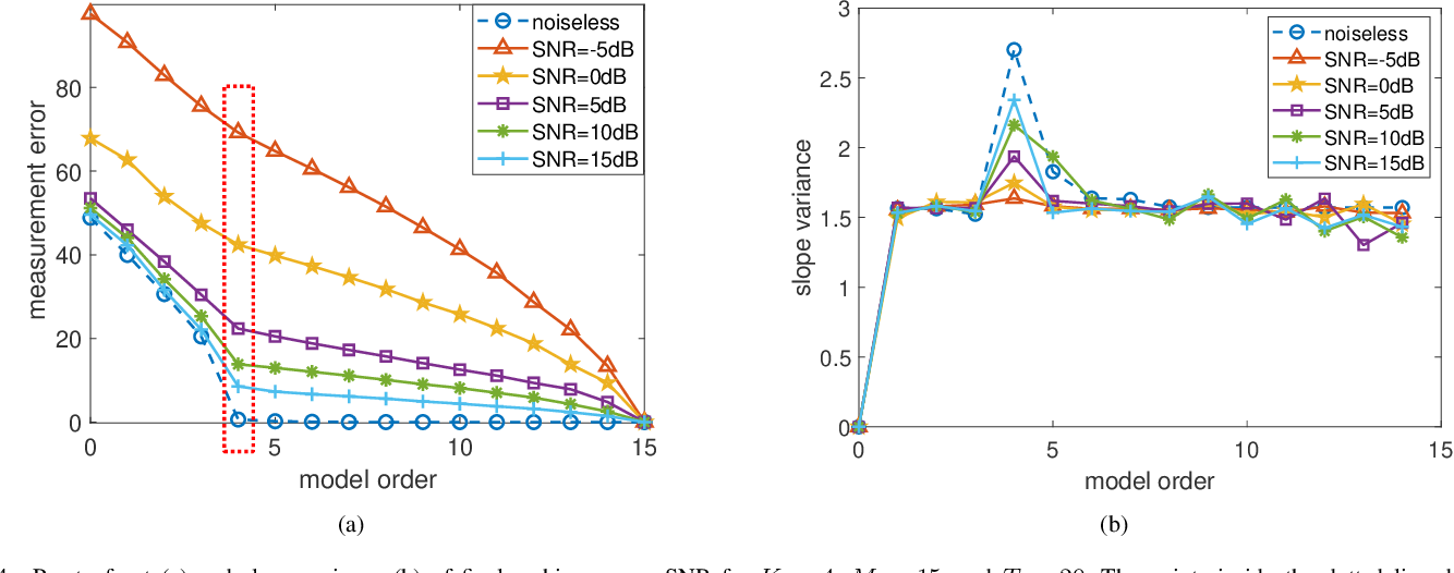 Figure 4 for Gridless Evolutionary Approach for Line Spectral Estimation with Unknown Model Order
