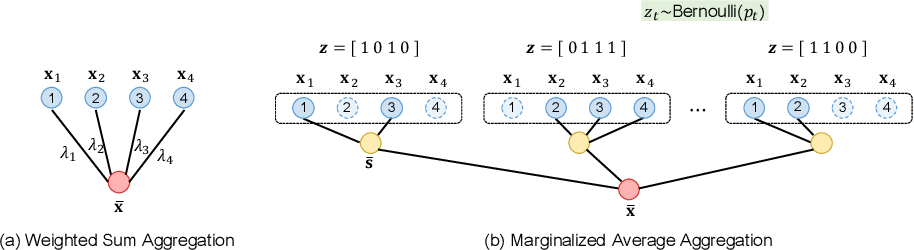 Figure 1 for Marginalized Average Attentional Network for Weakly-Supervised Learning