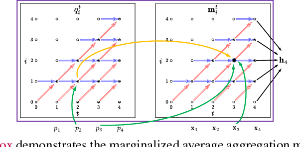 Figure 3 for Marginalized Average Attentional Network for Weakly-Supervised Learning