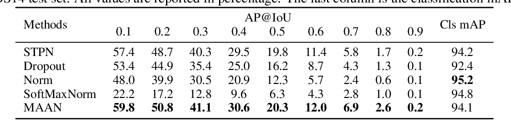 Figure 2 for Marginalized Average Attentional Network for Weakly-Supervised Learning