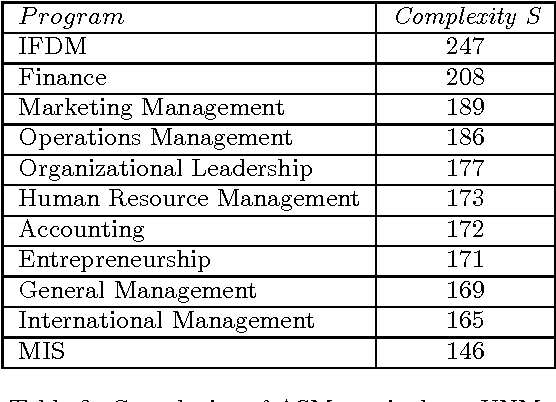 Network analysis of university courses - Semantic Scholar