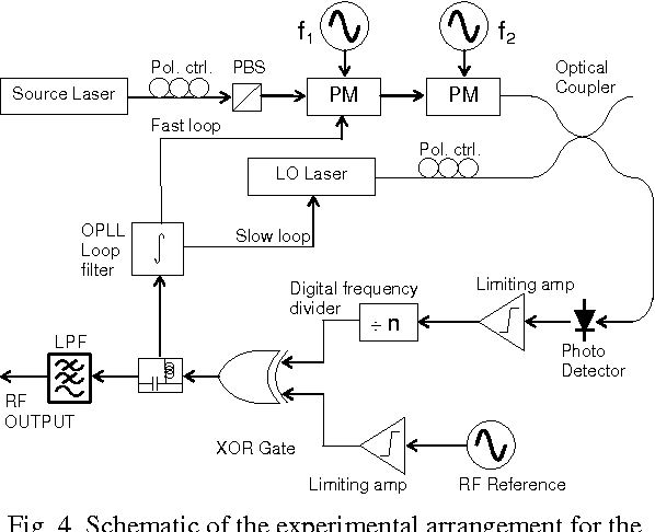 Coherent Optical Receiver With Linear Xor Phase Detection And