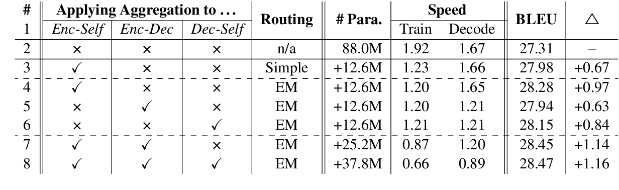 Figure 3 for Information Aggregation for Multi-Head Attention with Routing-by-Agreement