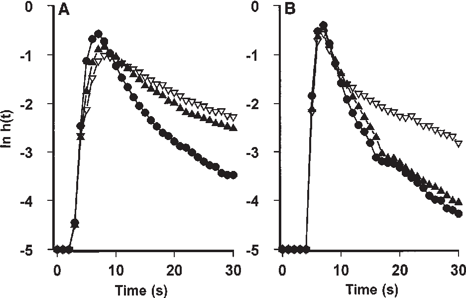 Figure 2 From The Role Of The Sinusoidal Endothelium In Liver