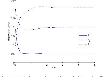 Figure 1 for Inferring Gene Regulatory Network Using An Evolutionary Multi-Objective Method