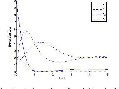 Figure 2 for Inferring Gene Regulatory Network Using An Evolutionary Multi-Objective Method