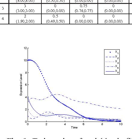 Figure 3 for Inferring Gene Regulatory Network Using An Evolutionary Multi-Objective Method