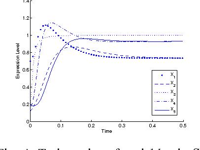 Figure 4 for Inferring Gene Regulatory Network Using An Evolutionary Multi-Objective Method