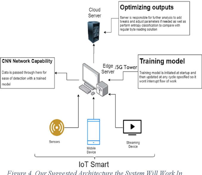Figure 4 for Lightweight IoT Malware Detection Solution Using CNN Classification