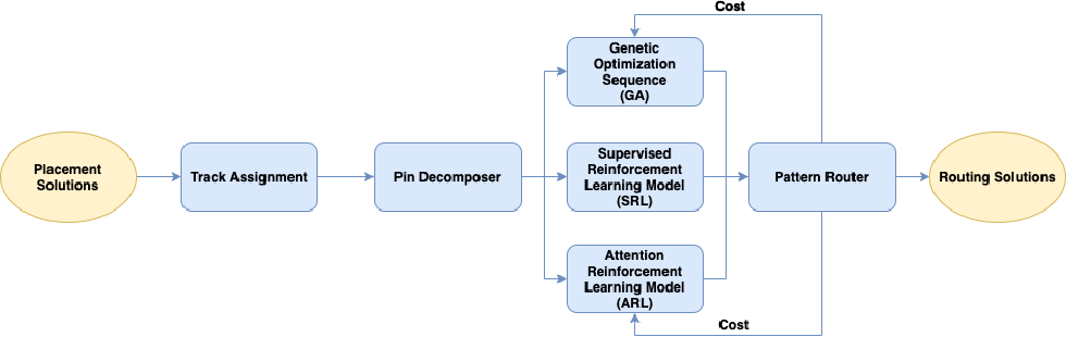 Figure 3 for Track-Assignment Detailed Routing Using Attention-based Policy Model With Supervision