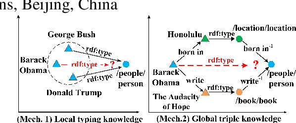 Figure 1 for Connecting Embeddings for Knowledge Graph Entity Typing