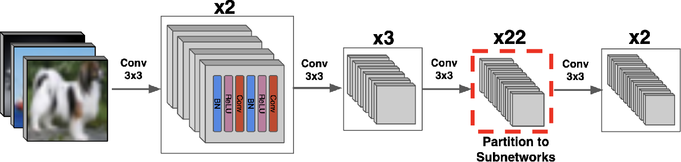 Figure 2 for ResIST: Layer-Wise Decomposition of ResNets for Distributed Training