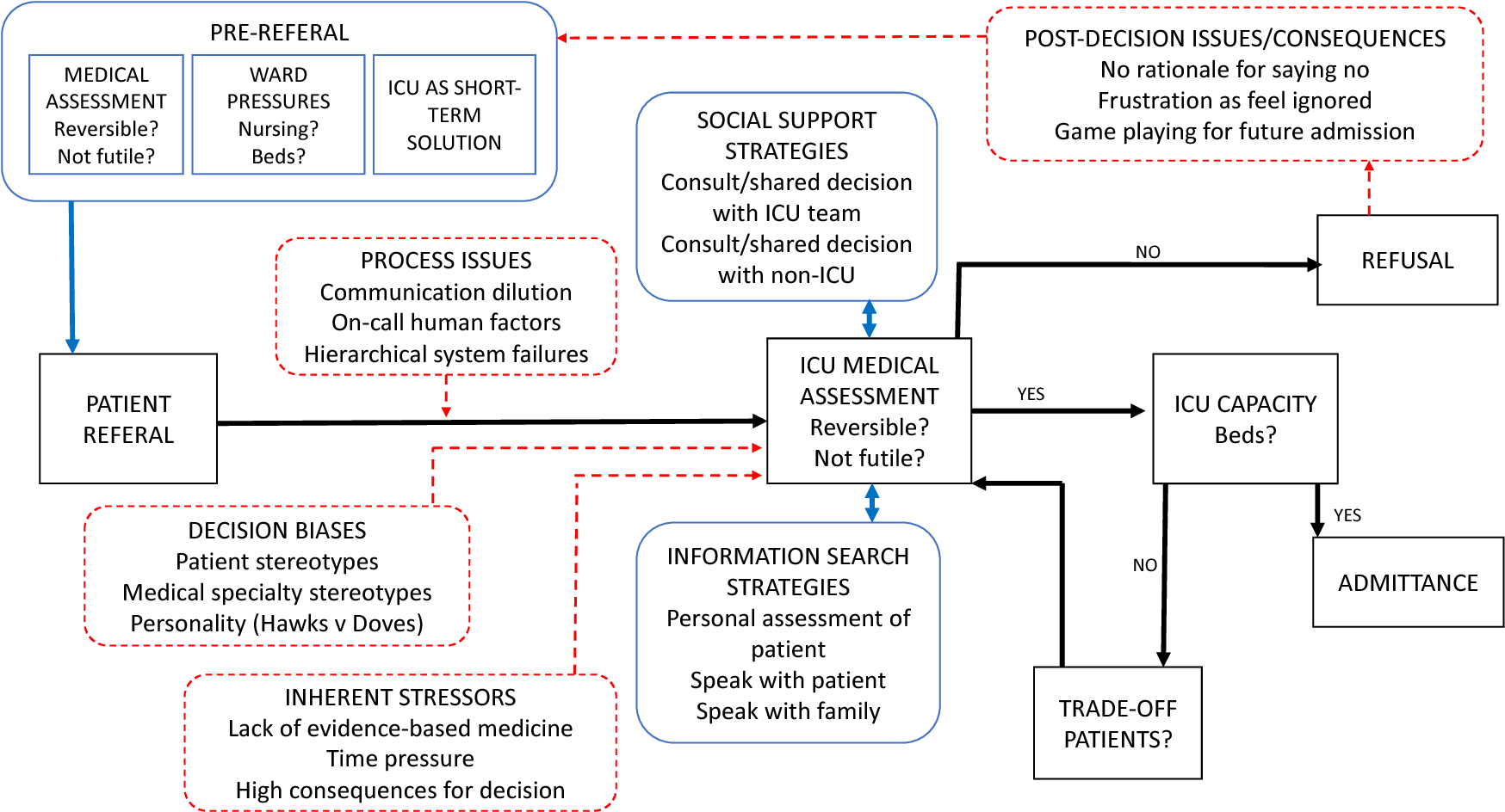 PDF] Intensive care decision-making: Identifying the