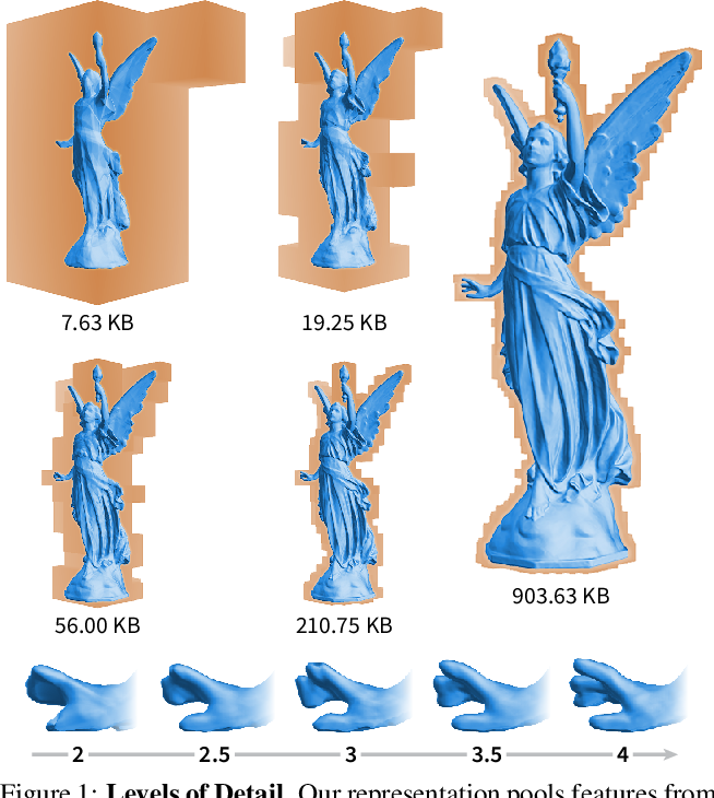 Figure 1 for Neural Geometric Level of Detail: Real-time Rendering with Implicit 3D Shapes